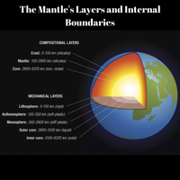 What Is The Earth's Mantle Made Of?